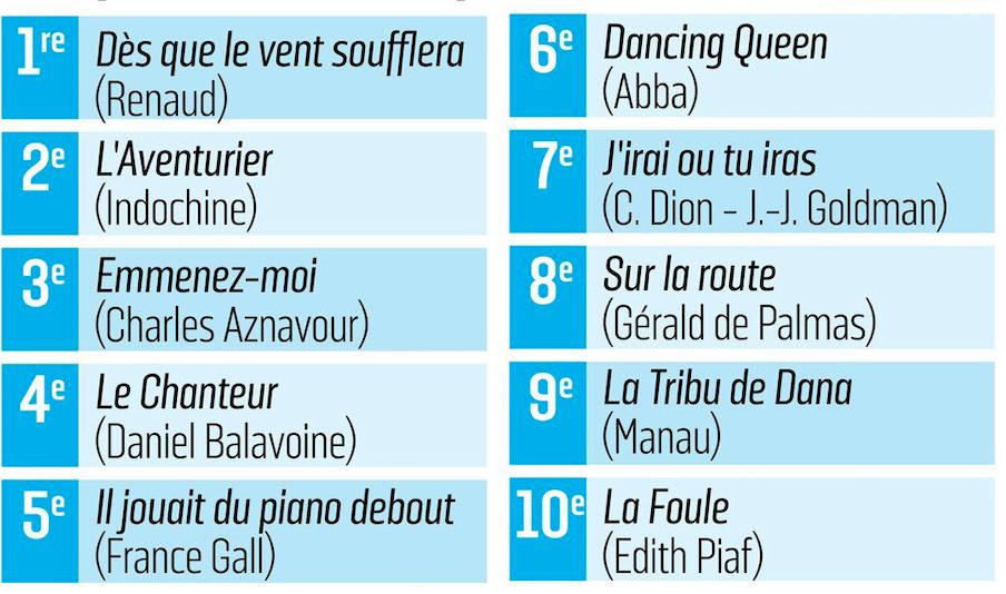 Top 10, route des vacances, musique, classement, sondage