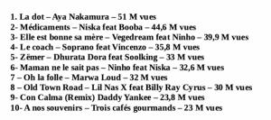 top 10 - été 2019 - France - Youtube - titres