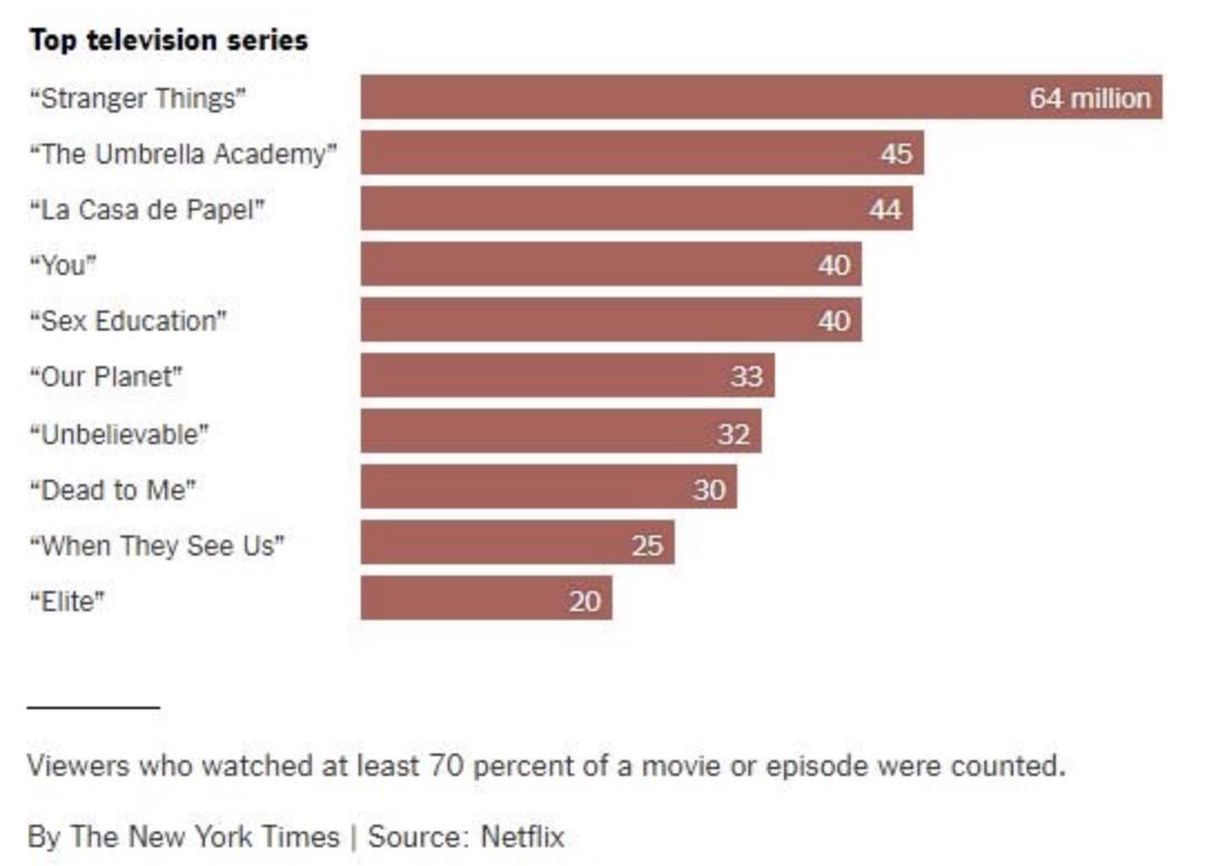 Netflix - audience - classement - top 10 - séries tv