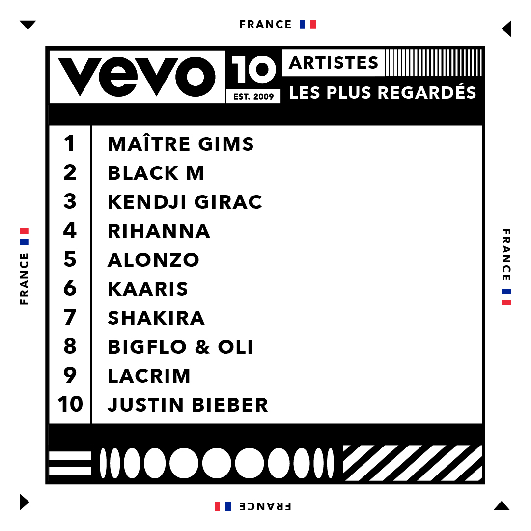 Vevo - Youtube - Top 10 - artistes