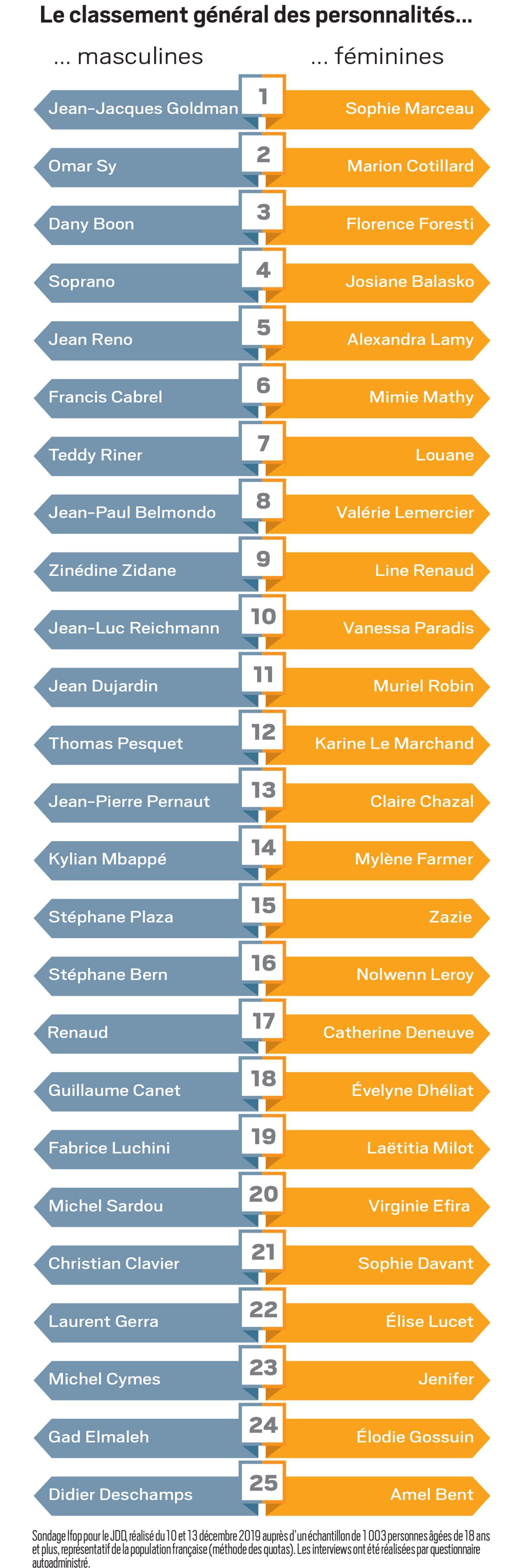 classement - top 50 - personnalités préférées français 2019