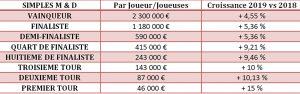 Roland Garros - tennis - simonne mathieu - court Grand Chelem - Philippe chatrier - prize monney - syma news - sport - eurosport - france television - france TV Sport - le journal de roland garros - tout le sport - stade 2 - E mag 360 - Time Break - serres d'auteuil - Federation Française de Tennis - wild cards - Alizé Lim - parité - tournoi - prize money -