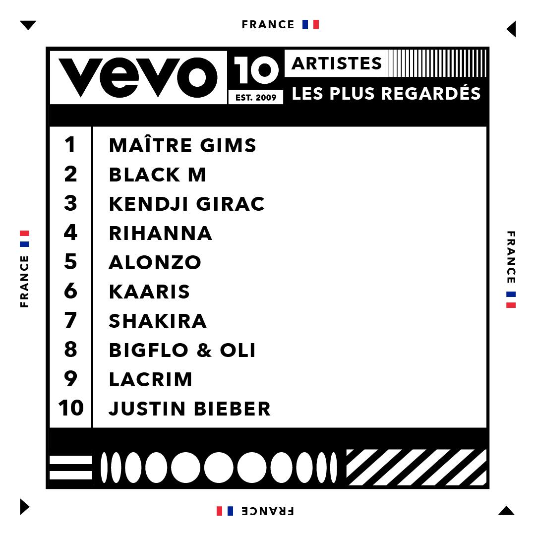 Vevo - Youtube - Top 10 - artistes