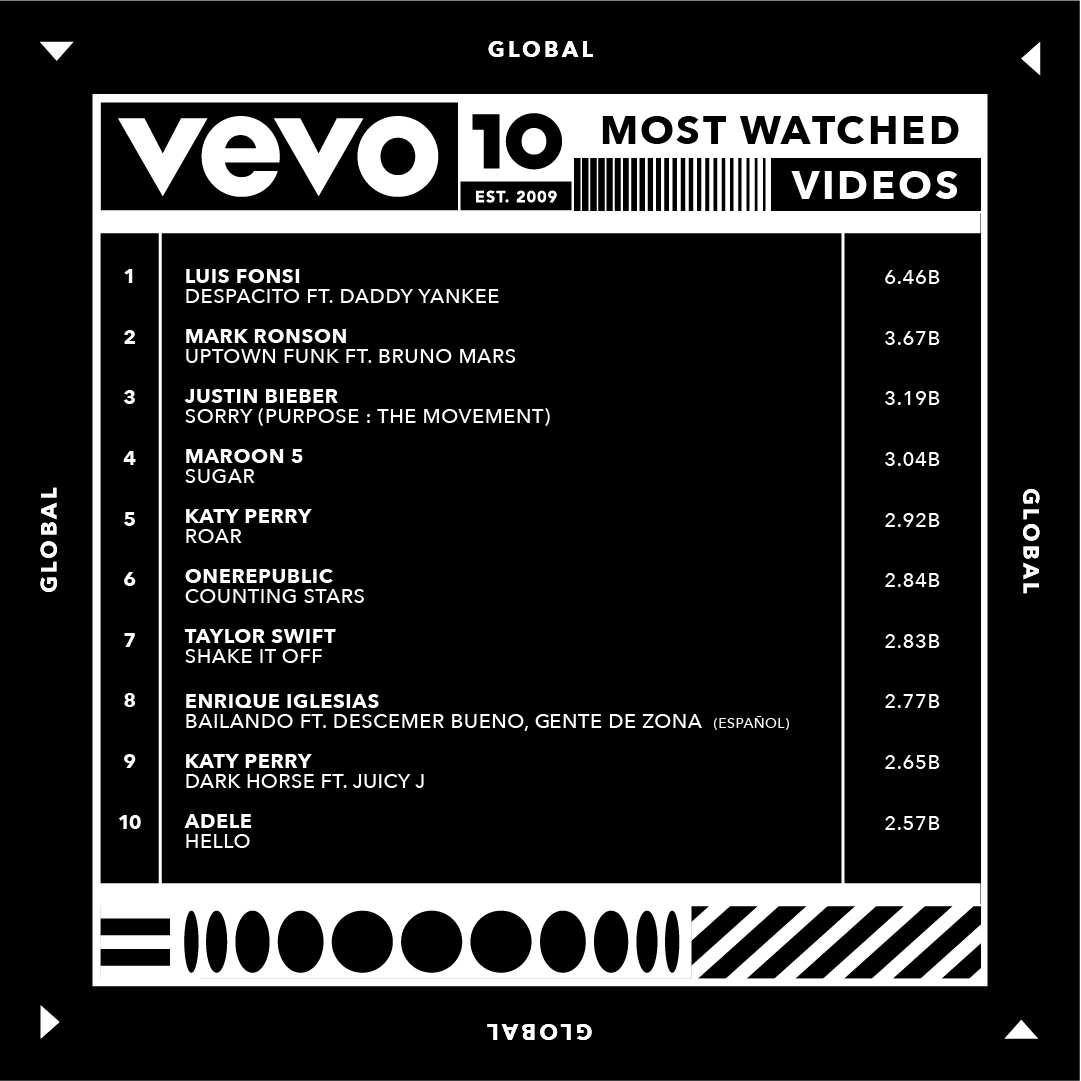 Vevo - Youtube - Top 10 - clips - classement