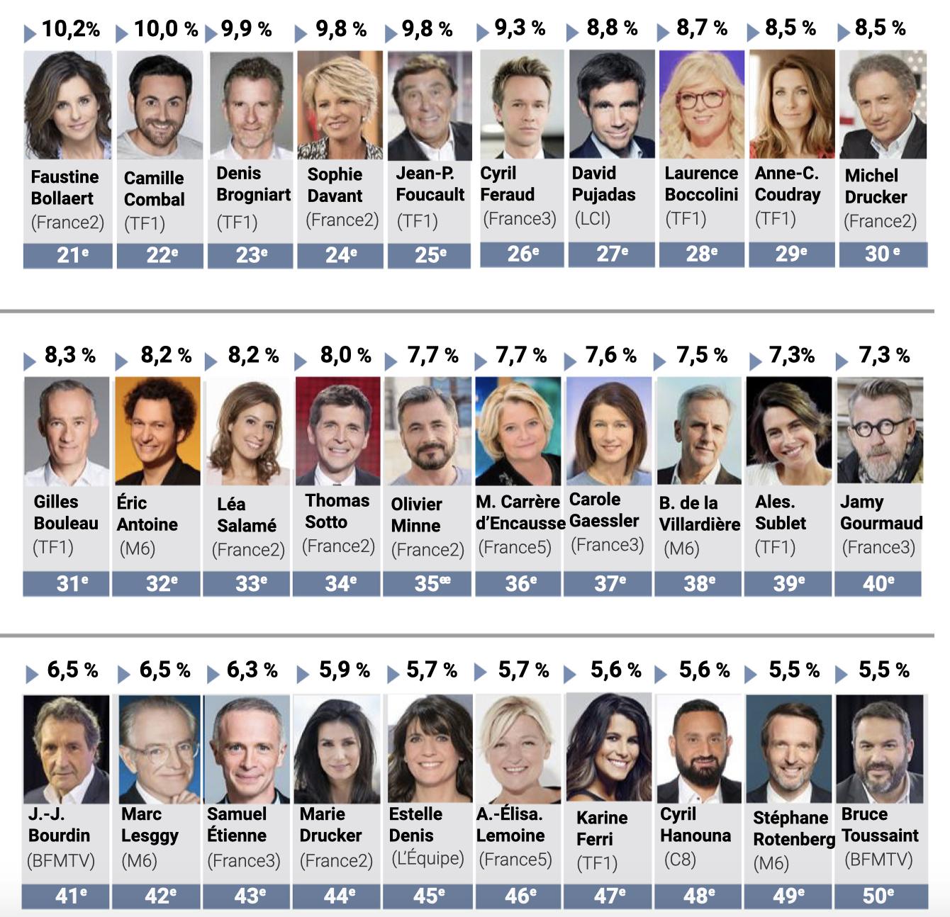 TV Mag - Top 50 - personnalités tv préférées 2019
