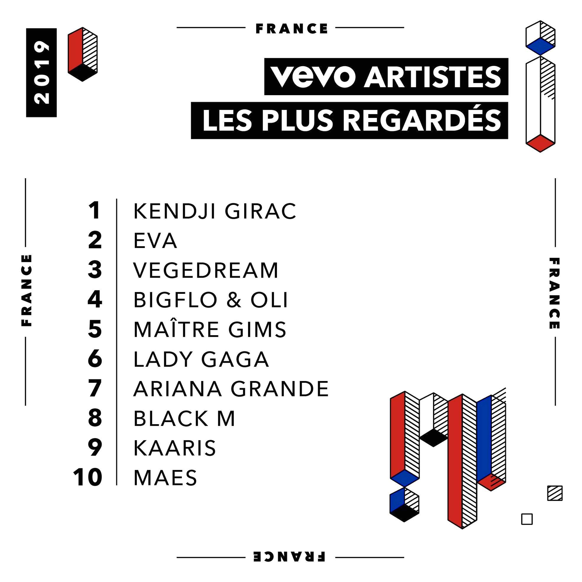 vevo - top artistes - clips - 2019
