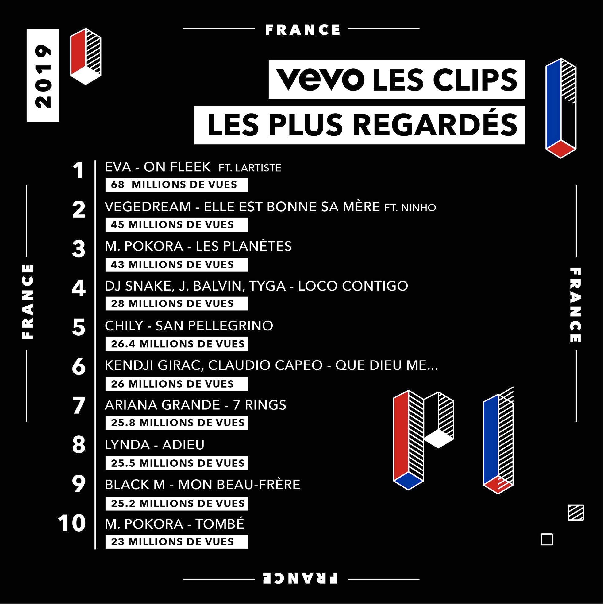 vevo - top clips - 2019