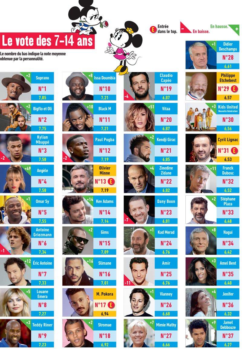 Le Journal de Mickey - classement - personnalités préférés - enfants
