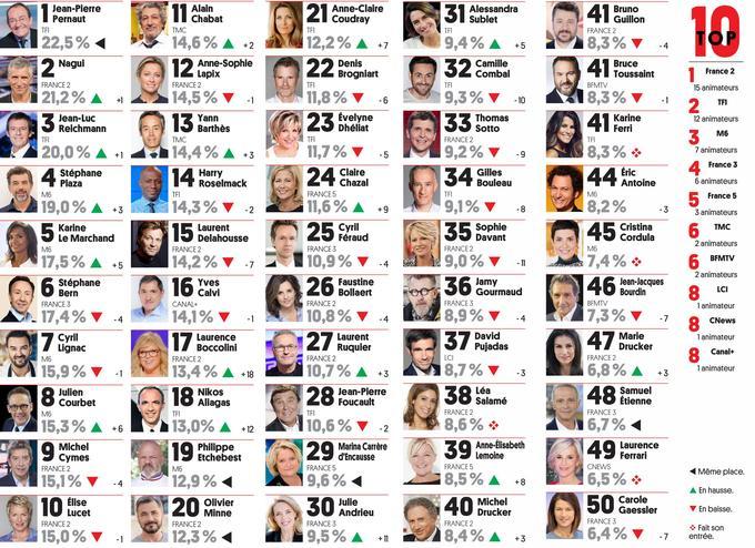 Top 50 - personnalités tv préférés - TVMag - 2020